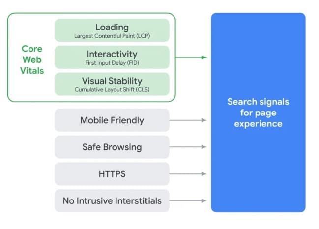 GooglePage Experience Benchmark